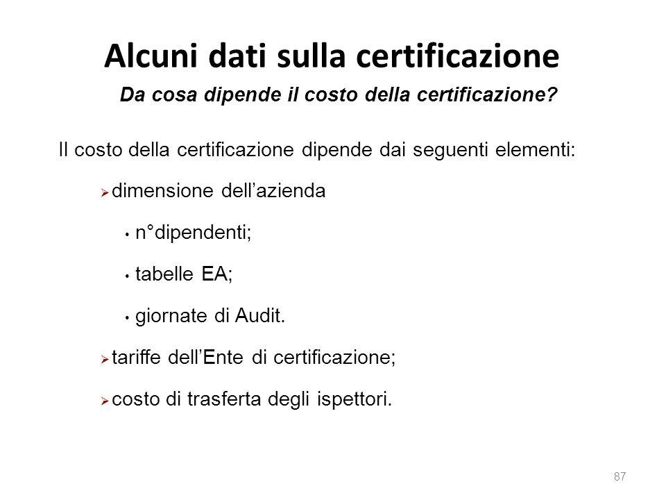 Alcuni dati sulla certificazione 87 Il costo della certificazione dipende dai seguenti elementi:  dimensione dell'azienda n°dipendenti; tabelle EA; g