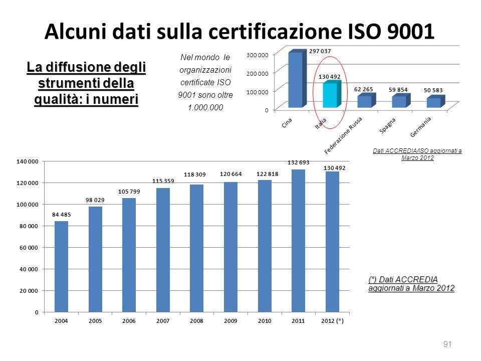 Alcuni dati sulla certificazione ISO 9001 91 La diffusione degli strumenti della qualità: i numeri (*) Dati ACCREDIA aggiornati a Marzo 2012 Dati ACCREDIA/ISO aggiornati a Marzo 2012 Nel mondo le organizzazioni certificate ISO 9001 sono oltre 1.000.000