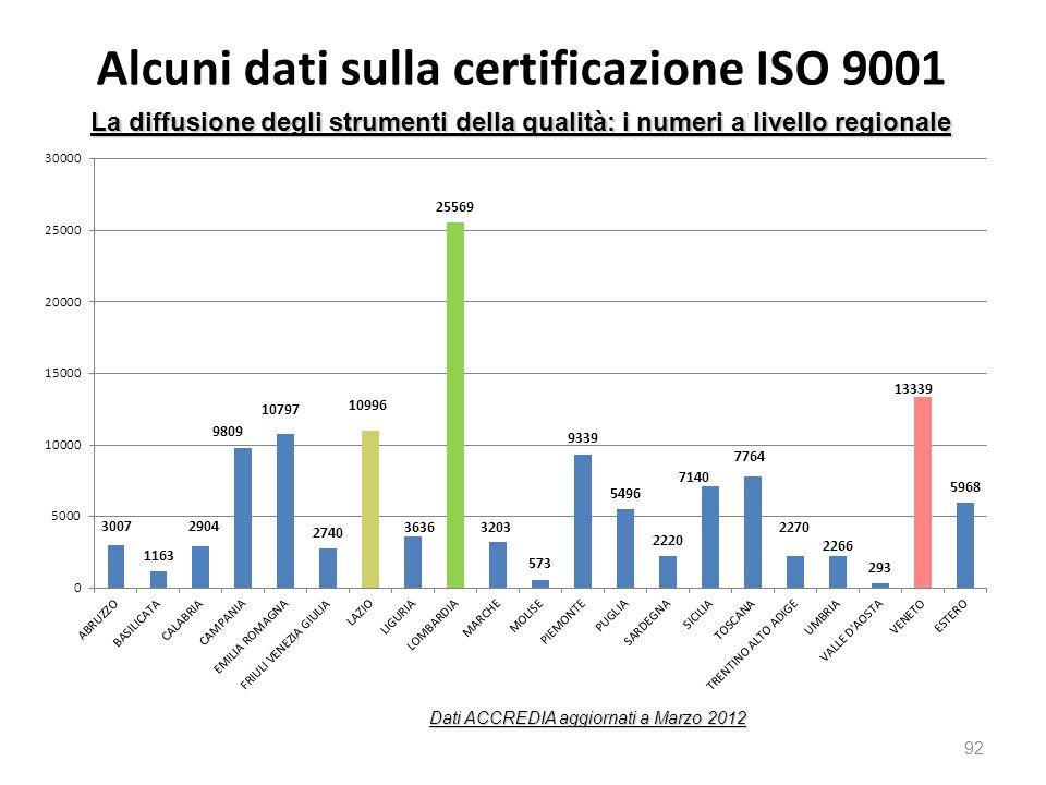 Alcuni dati sulla certificazione ISO 9001 92 La diffusione degli strumenti della qualità: i numeri a livello regionale Dati ACCREDIA aggiornati a Marzo 2012