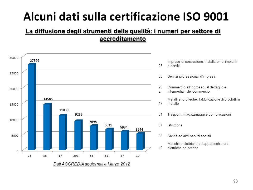 Alcuni dati sulla certificazione ISO 9001 93 La diffusione degli strumenti della qualità: i numeri per settore di accreditamento Dati ACCREDIA aggiorn