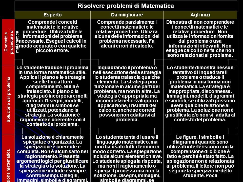 Risolvere problemi di Matematica EspertoDa miigliorareAgli inizi Concetti e procedure di matematica Comprende i concetti matematici e le relative proc