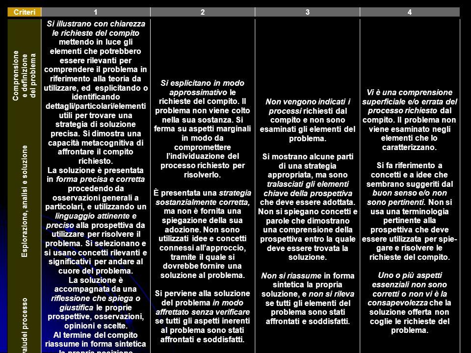 Criteri1234 Comprensione e definizione del problema Si illustrano con chiarezza le richieste del compito mettendo in luce gli elementi che potrebbero