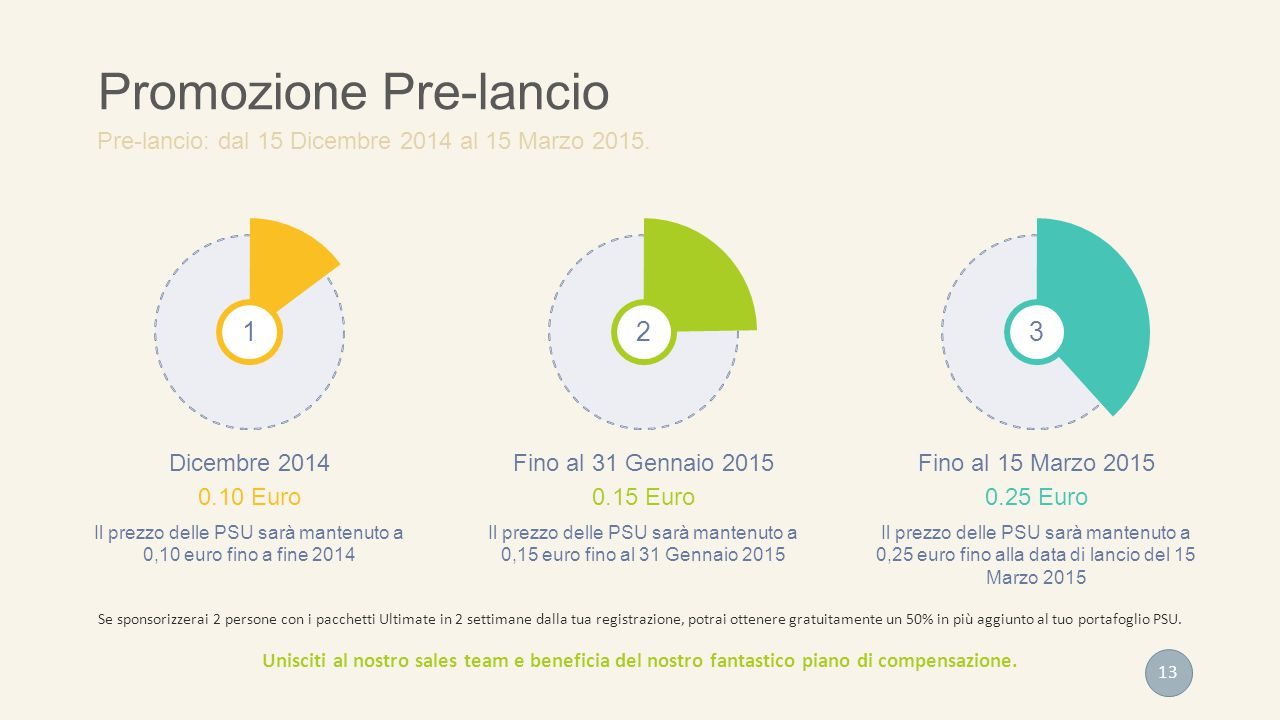 1 Dicembre 2014 0.10 Euro Il prezzo delle PSU sarà mantenuto a 0,10 euro fino a fine 2014 2 Fino al 31 Gennaio 2015 0.15 Euro Il prezzo delle PSU sarà