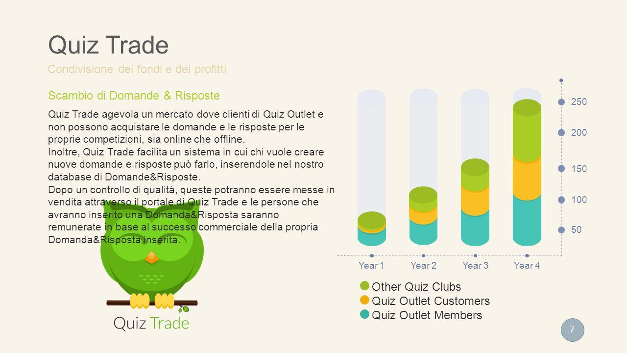 100 150 200 250 50 Year 1Year 2Year 3Year 4 Scambio di Domande & Risposte Quiz Trade agevola un mercato dove clienti di Quiz Outlet e non possono acquistare le domande e le risposte per le proprie competizioni, sia online che offline.