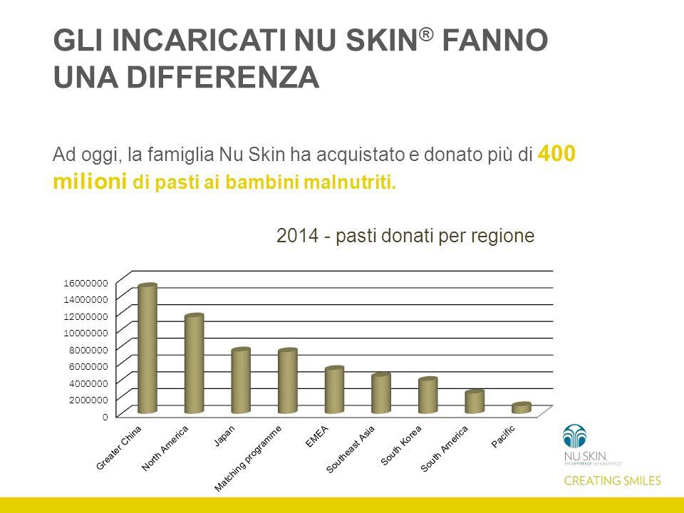 GLI INCARICATI NU SKIN ® FANNO UNA DIFFERENZA Ad oggi, la famiglia Nu Skin ha acquistato e donato più di 400 milioni di pasti ai bambini malnutriti.