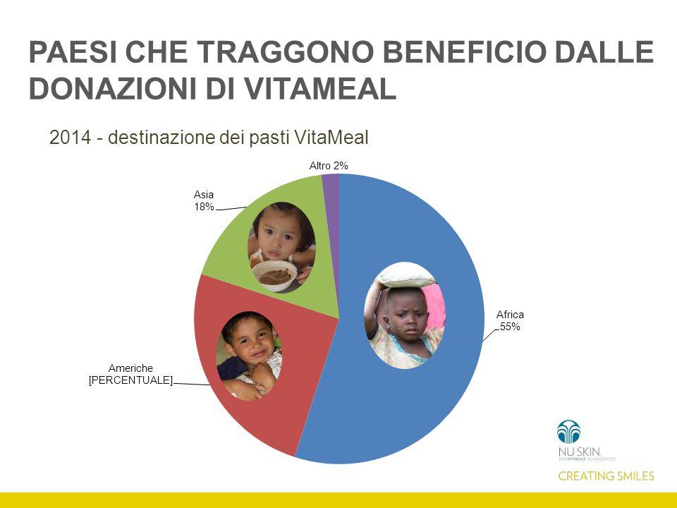 PAESI CHE TRAGGONO BENEFICIO DALLE DONAZIONI DI VITAMEAL