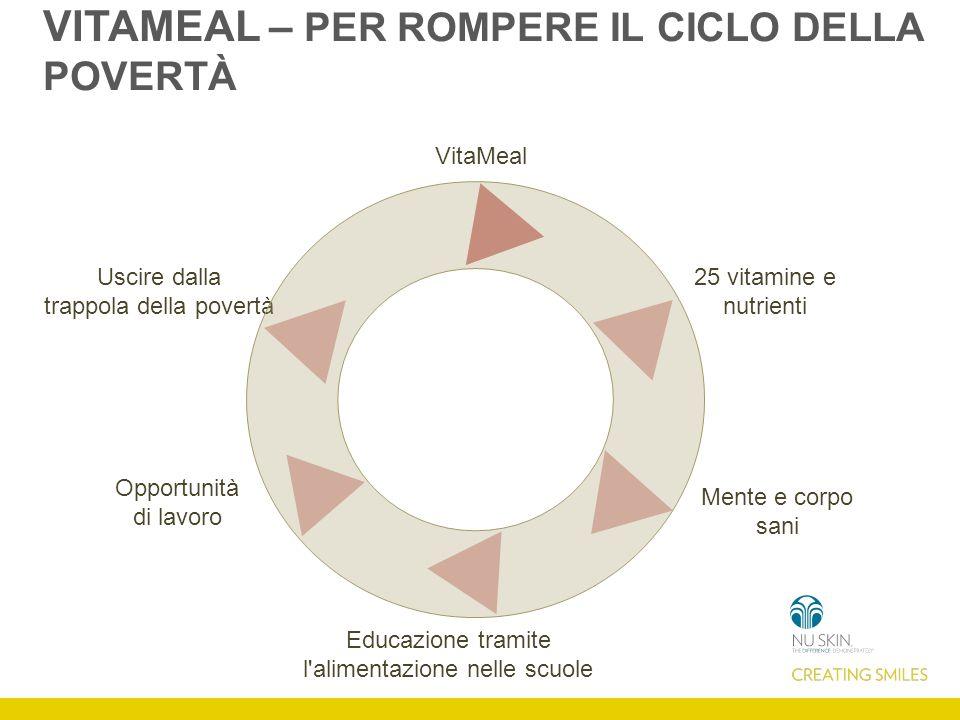 VitaMeal 25 vitamine e nutrienti Mente e corpo sani Educazione tramite l alimentazione nelle scuole Opportunità di lavoro Uscire dalla trappola della povertà VITAMEAL – PER ROMPERE IL CICLO DELLA POVERTÀ