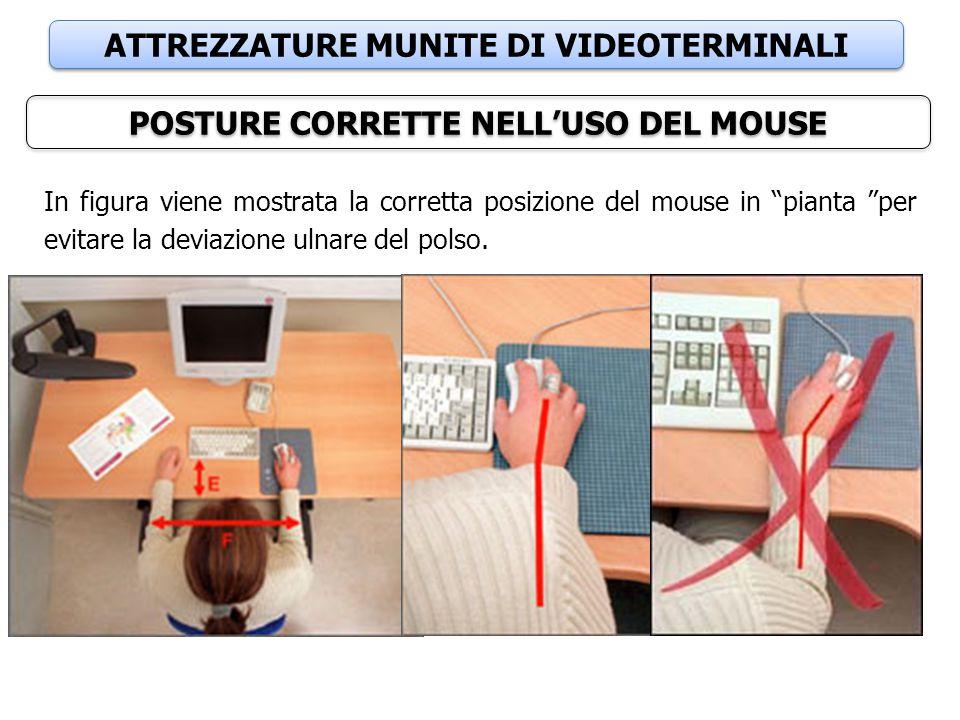 """ATTREZZATURE MUNITE DI VIDEOTERMINALI POSTURE CORRETTE NELL'USO DEL MOUSE In figura viene mostrata la corretta posizione del mouse in """"pianta """"per evi"""