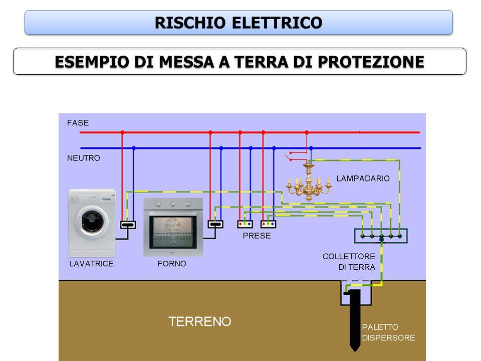 RISCHIO ELETTRICO ESEMPIO DI MESSA A TERRA DI PROTEZIONE