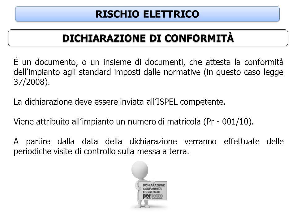 RISCHIO ELETTRICO DICHIARAZIONE DI CONFORMITÀ È un documento, o un insieme di documenti, che attesta la conformità dell'impianto agli standard imposti