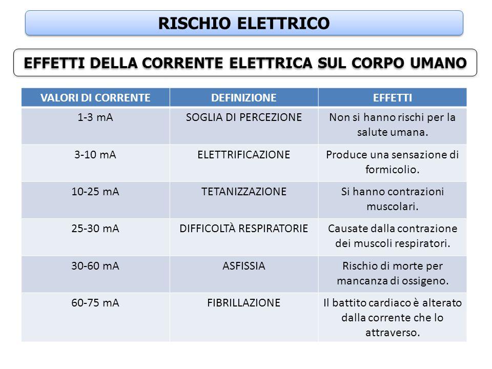 RISCHIO ELETTRICO EFFETTI DELLA CORRENTE ELETTRICA SUL CORPO UMANO VALORI DI CORRENTEDEFINIZIONEEFFETTI 1-3 mASOGLIA DI PERCEZIONENon si hanno rischi