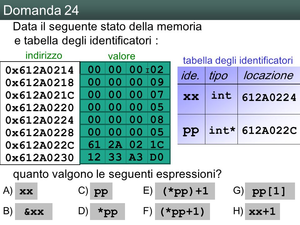M a r c o T a r i n i ‧ L a b o r a t o r i o d i L i n g u a g g i ‧ 2 0 0 6 / 0 7 ‧ U n i v e r s i t à d e l l ' I n s u b r i a Domanda 24 00 00 00 02 00 00 00 09 00 00 00 05 00 00 00 08 61 2A 02 1C 00 00 00 07 12 33 A3 D0 Data il seguente stato della memoria e tabella degli identificatori : 0x612A0230 0x612A022C 0x612A0228 0x612A0224 0x612A0220 0x612A021C 0x612A0218 0x612A0214 indirizzo valore ide.tipo locazione I int xx pp int* 612A0224 612A022C quanto valgono le seguenti espressioni.