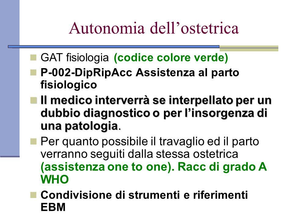 Autonomia dell'ostetrica GAT fisiologia (codice colore verde) P-002-DipRipAcc Assistenza al parto fisiologico Il medico interverrà se interpellato per