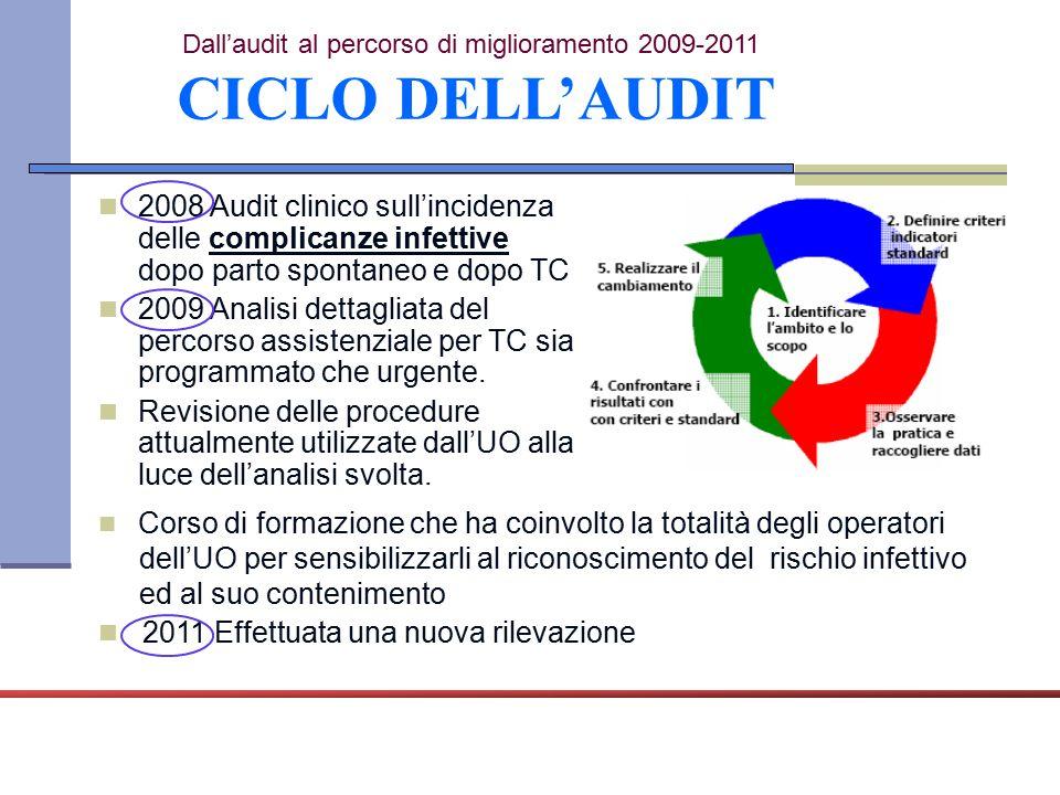 2008 Audit clinico sull'incidenza delle complicanze infettive dopo parto spontaneo e dopo TC 2009 Analisi dettagliata del percorso assistenziale per T