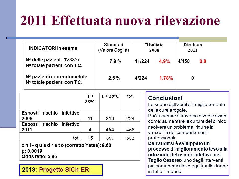 2011 Effettuata nuova rilevazione INDICATORI in esame N° delle pazienti T>38° i N° totale pazienti con T.C. N° pazienti con endometrite N° totale pazi