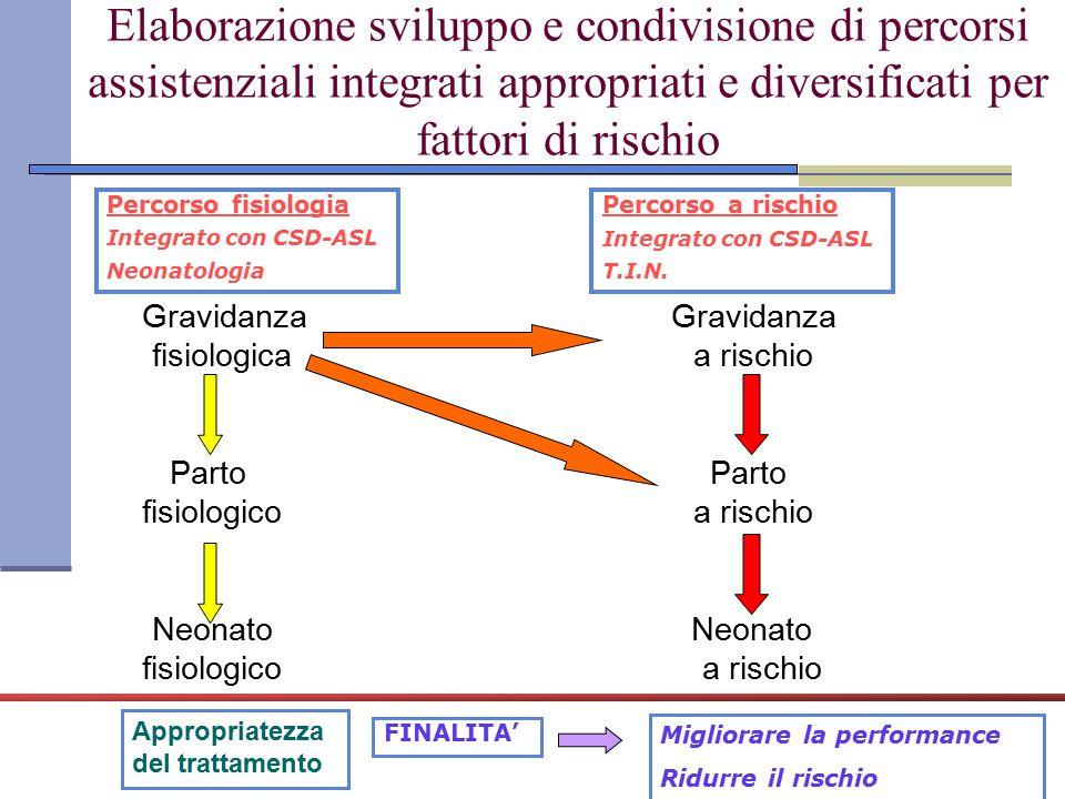 Percorso fisiologia Gravidanza-CSD-ASL ostetrica/ ginecologo Ambulatorio G.