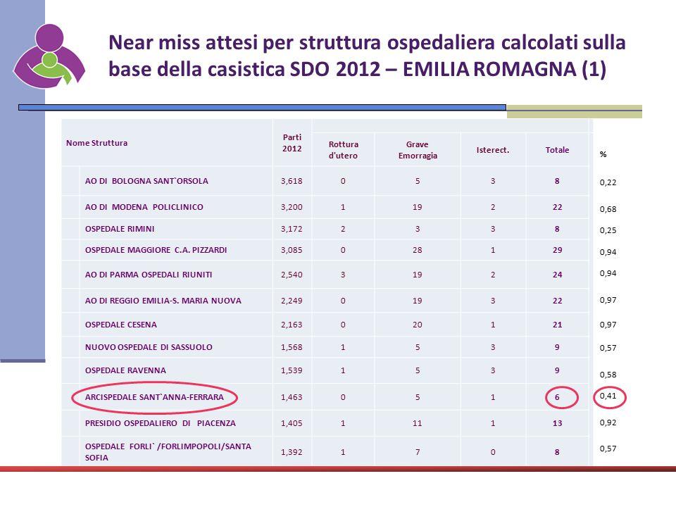 Near miss attesi per struttura ospedaliera calcolati sulla base della casistica SDO 2012 – EMILIA ROMAGNA (1) Nome Struttura Parti 2012 Rottura d'uter