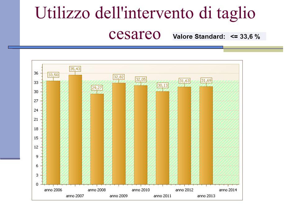 Utilizzo dell'intervento di taglio cesareo Valore Standard:<= 33,6 %