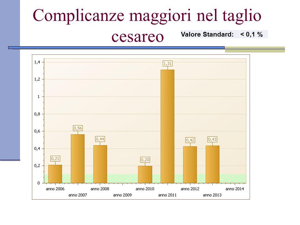 Complicanze maggiori nel taglio cesareo Valore Standard:< 0,1 %
