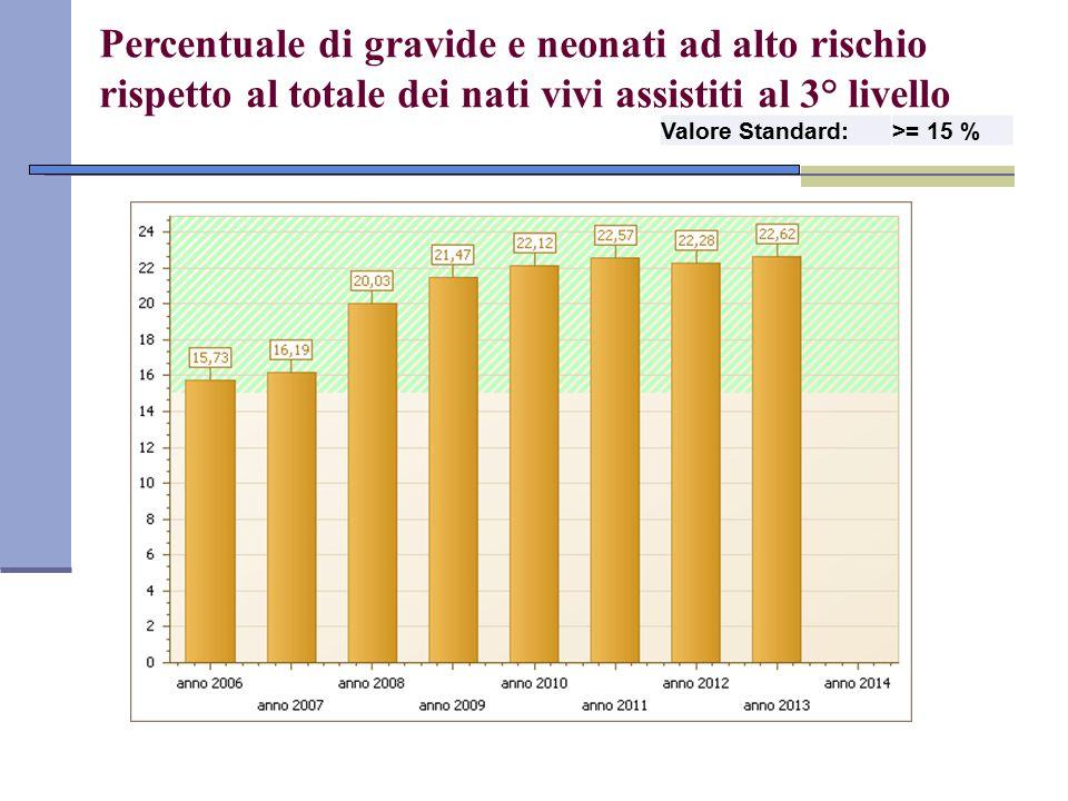 Percentuale di gravide e neonati ad alto rischio rispetto al totale dei nati vivi assistiti al 3° livello Valore Standard:>= 15 %