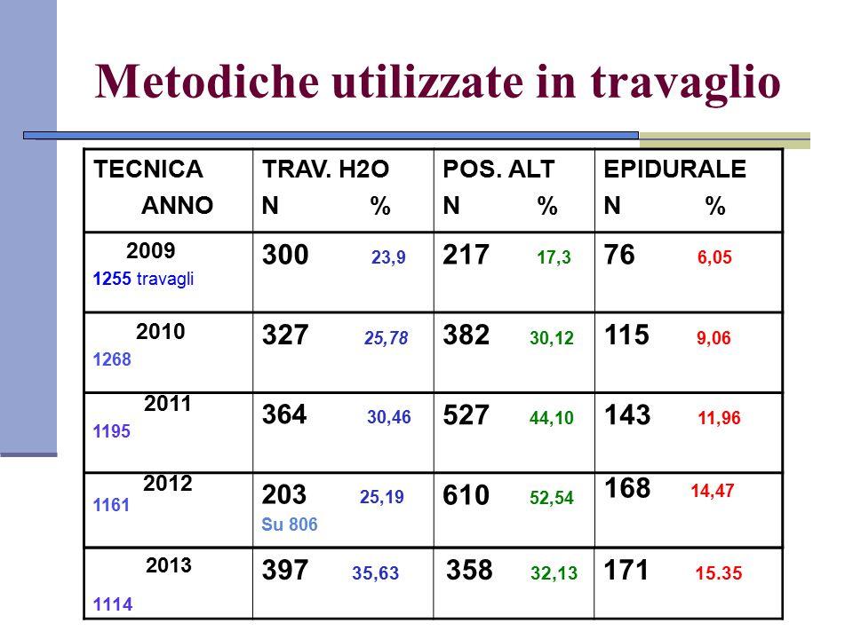Metodiche utilizzate in travaglio TECNICA ANNO TRAV. H2O N % POS. ALT N % EPIDURALE N % 2009 1255 travagli 300 23,9 217 17,3 76 6,05 2010 1268 327 25,