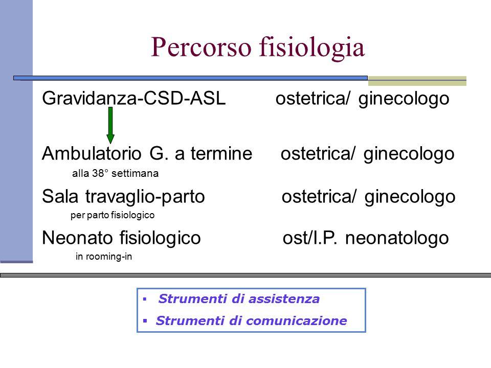 Percorso fisiologia Gravidanza-CSD-ASL ostetrica/ ginecologo Ambulatorio G. a termine ostetrica/ ginecologo alla 38° settimana Sala travaglio-parto os