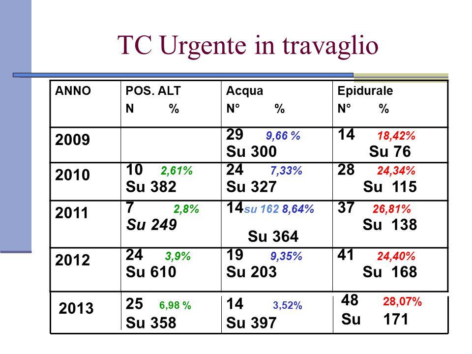 TC Urgente in travaglio ANNOPOS. ALT N % Acqua N° % Epidurale N° % 2009 29 9,66 % Su 300 14 18,42% Su 76 2010 10 2,61% Su 382 24 7,33% Su 327 28 24,34