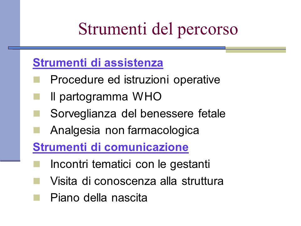 Strumenti del percorso Strumenti di assistenza Procedure ed istruzioni operative Il partogramma WHO Sorveglianza del benessere fetale Analgesia non fa