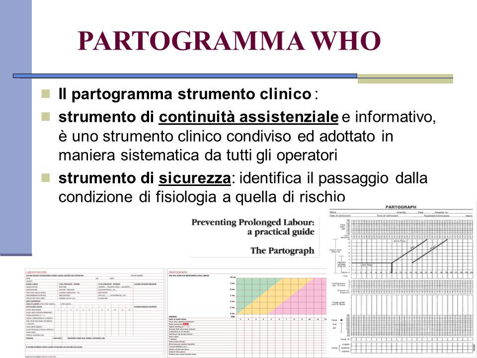 PARTOGRAMMA WHO Il partogramma strumento clinico : strumento di continuità assistenziale e informativo, è uno strumento clinico condiviso ed adottato