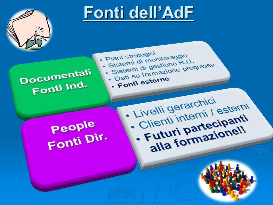 Fonti dell'AdF