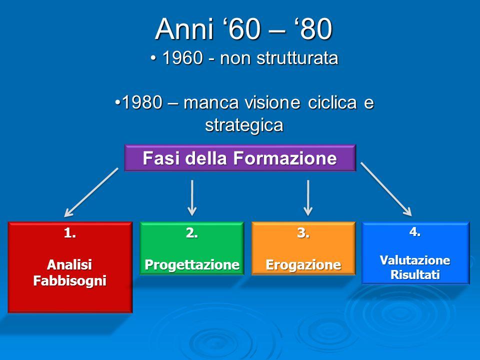 Fasi della Formazione 1.Analisi Fabbisogni 2.Progettazione3.Erogazione4.