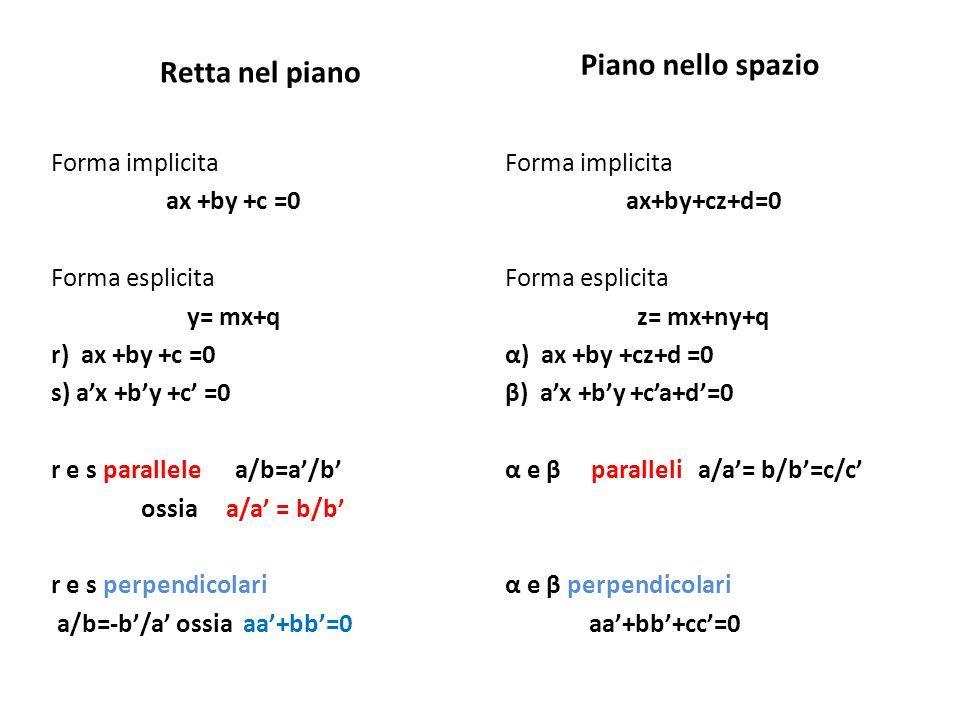 Retta nel piano Forma implicita ax +by +c =0 Forma esplicita y= mx+q r) ax +by +c =0 s) a'x +b'y +c' =0 r e s parallele a/b=a'/b' ossia a/a' = b/b' r