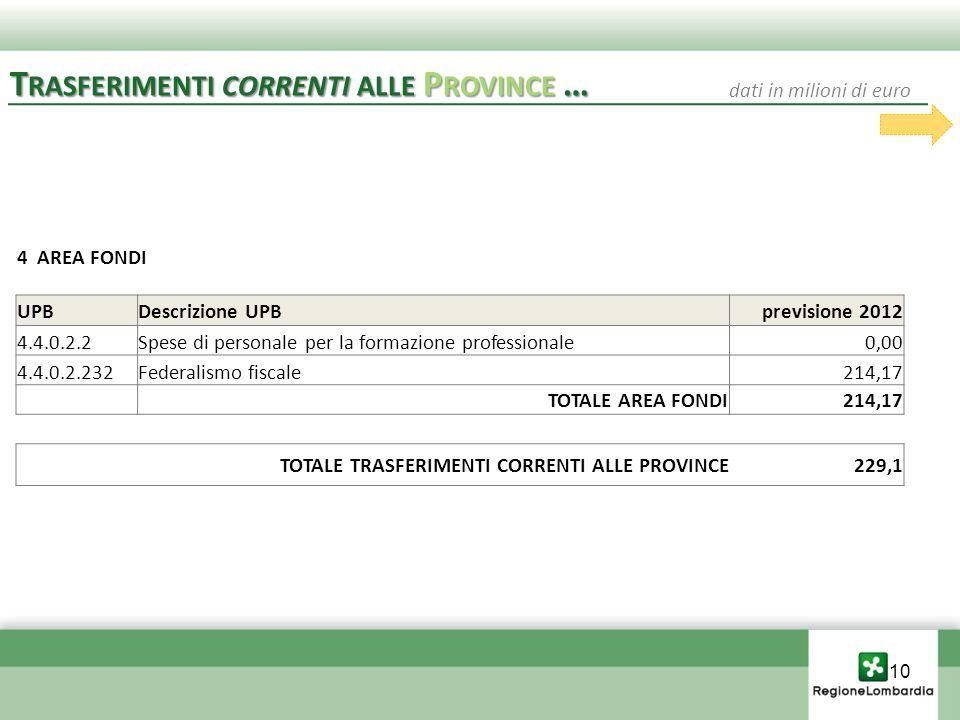 4 AREA FONDI UPBDescrizione UPBprevisione 2012 4.4.0.2.2Spese di personale per la formazione professionale0,00 4.4.0.2.232Federalismo fiscale214,17 TOTALE AREA FONDI214,17 TOTALE TRASFERIMENTI CORRENTI ALLE PROVINCE229,1 T RASFERIMENTI CORRENTI ALLE P ROVINCE … dati in milioni di euro 10