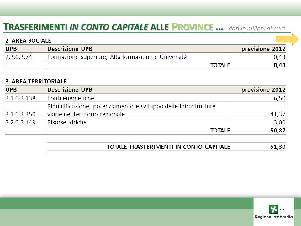 2 AREA SOCIALE UPBDescrizione UPBprevisione 2012 2.3.0.3.74Formazione superiore, Alta formazione e Università0,43 TOTALE0,43 3 AREA TERRITORIALE UPBDescrizione UPBprevisione 2012 3.1.0.3.138Fonti energetiche6,50 3.1.0.3.350 Riqualificazione, potenziamento e sviluppo delle infrastrutture viarie nel territorio regionale41,37 3.2.0.3.149Risorse idriche3,00 TOTALE50,87 TOTALE TRASFERIMENTI IN CONTO CAPITALE51,30 T RASFERIMENTI IN CONTO CAPITALE ALLE P ROVINCE … dati in milioni di euro 11