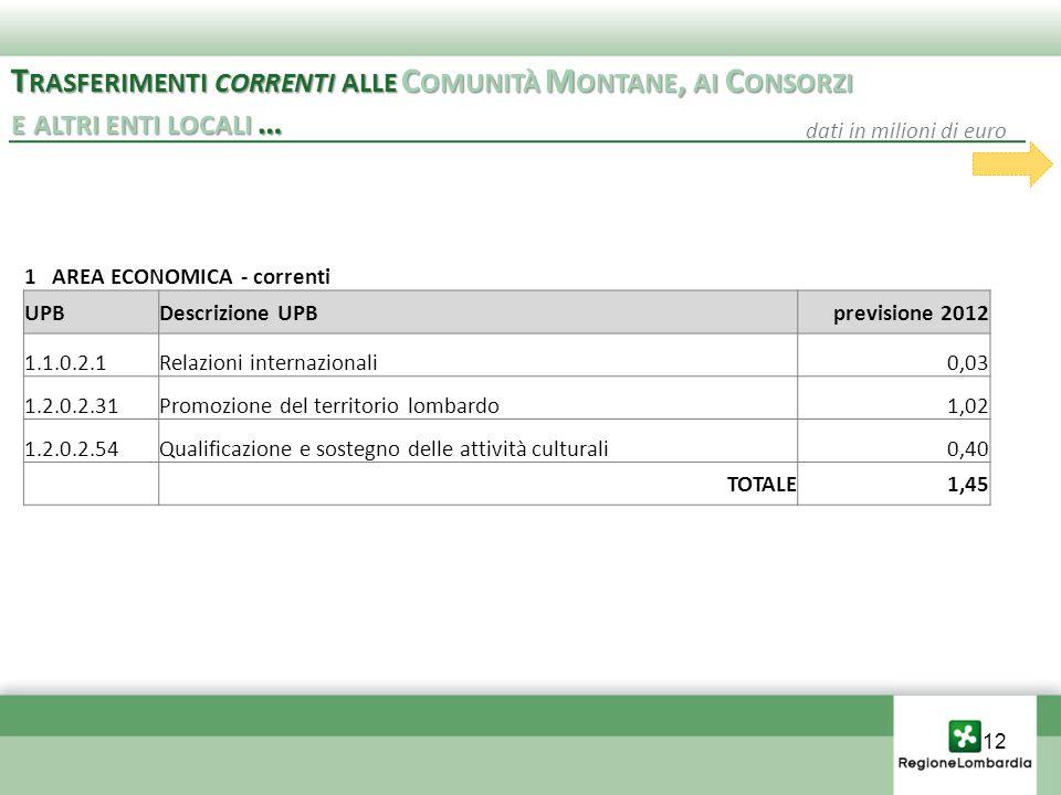 1 AREA ECONOMICA - correnti UPBDescrizione UPBprevisione 2012 1.1.0.2.1Relazioni internazionali0,03 1.2.0.2.31Promozione del territorio lombardo1,02 1.2.0.2.54Qualificazione e sostegno delle attività culturali0,40 TOTALE1,45 T RASFERIMENTI CORRENTI ALLE C OMUNITÀ M ONTANE, AI C ONSORZI E ALTRI ENTI LOCALI … T RASFERIMENTI CORRENTI ALLE C OMUNITÀ M ONTANE, AI C ONSORZI E ALTRI ENTI LOCALI … dati in milioni di euro 12