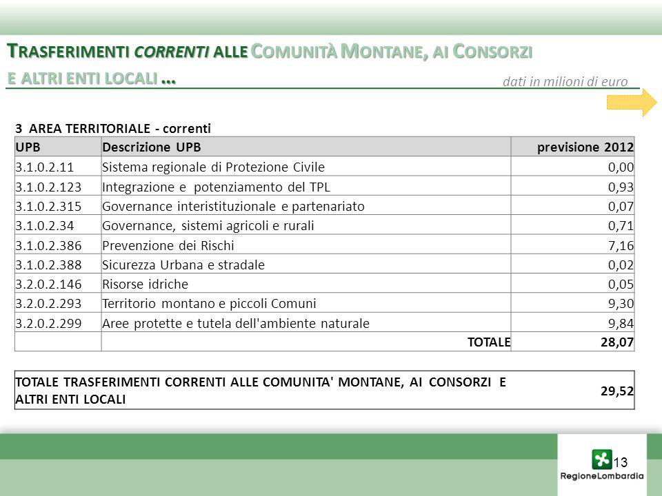 3 AREA TERRITORIALE - correnti UPBDescrizione UPBprevisione 2012 3.1.0.2.11Sistema regionale di Protezione Civile0,00 3.1.0.2.123Integrazione e potenziamento del TPL0,93 3.1.0.2.315Governance interistituzionale e partenariato0,07 3.1.0.2.34Governance, sistemi agricoli e rurali0,71 3.1.0.2.386Prevenzione dei Rischi7,16 3.1.0.2.388Sicurezza Urbana e stradale0,02 3.2.0.2.146Risorse idriche0,05 3.2.0.2.293Territorio montano e piccoli Comuni9,30 3.2.0.2.299Aree protette e tutela dell ambiente naturale9,84 TOTALE28,07 TOTALE TRASFERIMENTI CORRENTI ALLE COMUNITA MONTANE, AI CONSORZI E ALTRI ENTI LOCALI 29,52 T RASFERIMENTI CORRENTI ALLE C OMUNITÀ M ONTANE, AI C ONSORZI E ALTRI ENTI LOCALI … T RASFERIMENTI CORRENTI ALLE C OMUNITÀ M ONTANE, AI C ONSORZI E ALTRI ENTI LOCALI … dati in milioni di euro 13