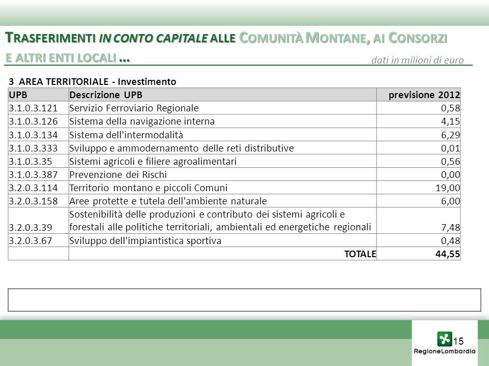 3 AREA TERRITORIALE - Investimento UPBDescrizione UPBprevisione 2012 3.1.0.3.121Servizio Ferroviario Regionale0,58 3.1.0.3.126Sistema della navigazione interna4,15 3.1.0.3.134Sistema dell intermodalità6,29 3.1.0.3.333Sviluppo e ammodernamento delle reti distributive0,01 3.1.0.3.35Sistemi agricoli e filiere agroalimentari0,56 3.1.0.3.387Prevenzione dei Rischi0,00 3.2.0.3.114Territorio montano e piccoli Comuni19,00 3.2.0.3.158Aree protette e tutela dell ambiente naturale6,00 3.2.0.3.39 Sostenibilità delle produzioni e contributo dei sistemi agricoli e forestali alle politiche territoriali, ambientali ed energetiche regionali7,48 3.2.0.3.67Sviluppo dell impiantistica sportiva0,48 TOTALE44,55 T RASFERIMENTI IN CONTO CAPITALE ALLE C OMUNITÀ M ONTANE, AI C ONSORZI E ALTRI ENTI LOCALI … T RASFERIMENTI IN CONTO CAPITALE ALLE C OMUNITÀ M ONTANE, AI C ONSORZI E ALTRI ENTI LOCALI … dati in milioni di euro 15