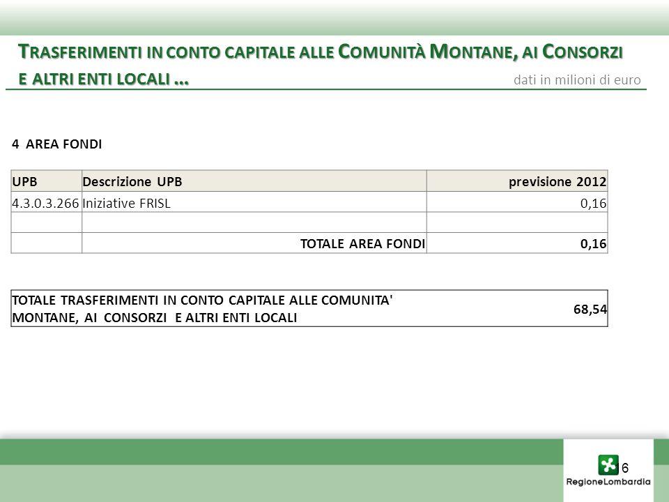 16 T RASFERIMENTI IN CONTO CAPITALE ALLE C OMUNITÀ M ONTANE, AI C ONSORZI E ALTRI ENTI LOCALI … E ALTRI ENTI LOCALI … dati in milioni di euro TOTALE TRASFERIMENTI IN CONTO CAPITALE ALLE COMUNITA MONTANE, AI CONSORZI E ALTRI ENTI LOCALI 68,54 4 AREA FONDI UPBDescrizione UPBprevisione 2012 4.3.0.3.266Iniziative FRISL0,16 TOTALE AREA FONDI0,16