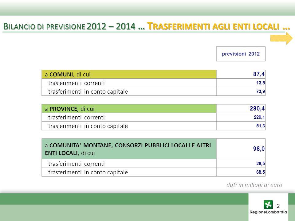 previsioni 2012 a COMUNI, di cui 87,4 trasferimenti correnti 13,5 trasferimenti in conto capitale 73,9 a PROVINCE, di cui 280,4 trasferimenti correnti 229,1 trasferimenti in conto capitale 51,3 a COMUNITA MONTANE, CONSORZI PUBBLICI LOCALI E ALTRI ENTI LOCALI, di cui 98,0 trasferimenti correnti 29,5 trasferimenti in conto capitale 68,5 dati in milioni di euro B ILANCIO DI PREVISIONE 2012 – 2014 … T RASFERIMENTI AGLI ENTI LOCALI … 2