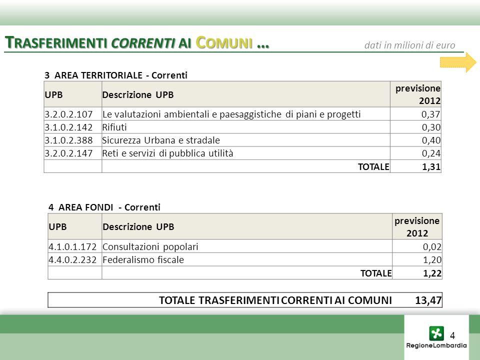 4 AREA FONDI - Correnti UPBDescrizione UPB previsione 2012 4.1.0.1.172Consultazioni popolari0,02 4.4.0.2.232Federalismo fiscale1,20 TOTALE1,22 TOTALE TRASFERIMENTI CORRENTI AI COMUNI 13,47 3 AREA TERRITORIALE - Correnti UPBDescrizione UPB previsione 2012 3.2.0.2.107Le valutazioni ambientali e paesaggistiche di piani e progetti0,37 3.1.0.2.142Rifiuti0,30 3.1.0.2.388Sicurezza Urbana e stradale0,40 3.2.0.2.147Reti e servizi di pubblica utilità0,24 TOTALE1,31 T RASFERIMENTI CORRENTI AI C OMUNI … dati in milioni di euro 4