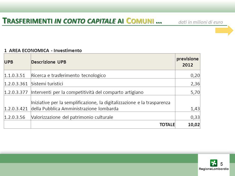 1 AREA ECONOMICA - Investimento UPBDescrizione UPB previsione 2012 1.1.0.3.51Ricerca e trasferimento tecnologico0,20 1.2.0.3.361Sistemi turistici2,36 1.2.0.3.377Interventi per la competitività del comparto artigiano5,70 1.2.0.3.421 Iniziative per la semplificazione, la digitalizzazione e la trasparenza della Pubblica Amministrazione lombarda1,43 1.2.0.3.56Valorizzazione del patrimonio culturale0,33 TOTALE10,02 T RASFERIMENTI IN CONTO CAPITALE AI C OMUNI … dati in milioni di euro 5