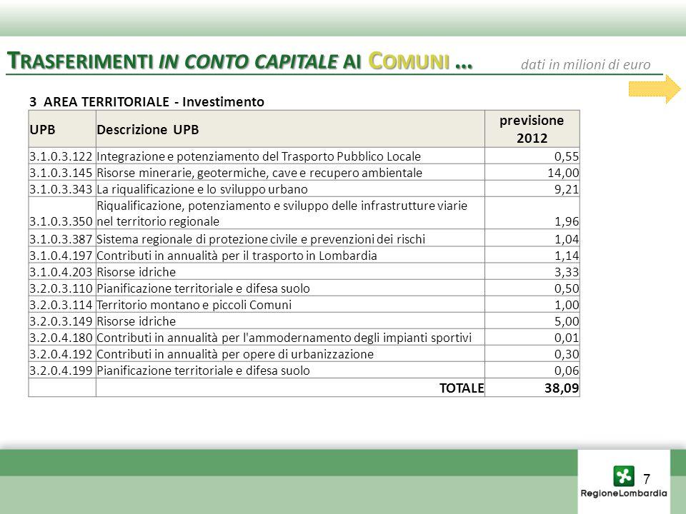 3 AREA TERRITORIALE - Investimento UPBDescrizione UPB previsione 2012 3.1.0.3.122Integrazione e potenziamento del Trasporto Pubblico Locale0,55 3.1.0.3.145Risorse minerarie, geotermiche, cave e recupero ambientale14,00 3.1.0.3.343La riqualificazione e lo sviluppo urbano9,21 3.1.0.3.350 Riqualificazione, potenziamento e sviluppo delle infrastrutture viarie nel territorio regionale1,96 3.1.0.3.387Sistema regionale di protezione civile e prevenzioni dei rischi1,04 3.1.0.4.197Contributi in annualità per il trasporto in Lombardia1,14 3.1.0.4.203Risorse idriche3,33 3.2.0.3.110Pianificazione territoriale e difesa suolo0,50 3.2.0.3.114Territorio montano e piccoli Comuni1,00 3.2.0.3.149Risorse idriche5,00 3.2.0.4.180Contributi in annualità per l ammodernamento degli impianti sportivi0,01 3.2.0.4.192Contributi in annualità per opere di urbanizzazione0,30 3.2.0.4.199Pianificazione territoriale e difesa suolo0,06 TOTALE38,09 T RASFERIMENTI IN CONTO CAPITALE AI C OMUNI … dati in milioni di euro 7