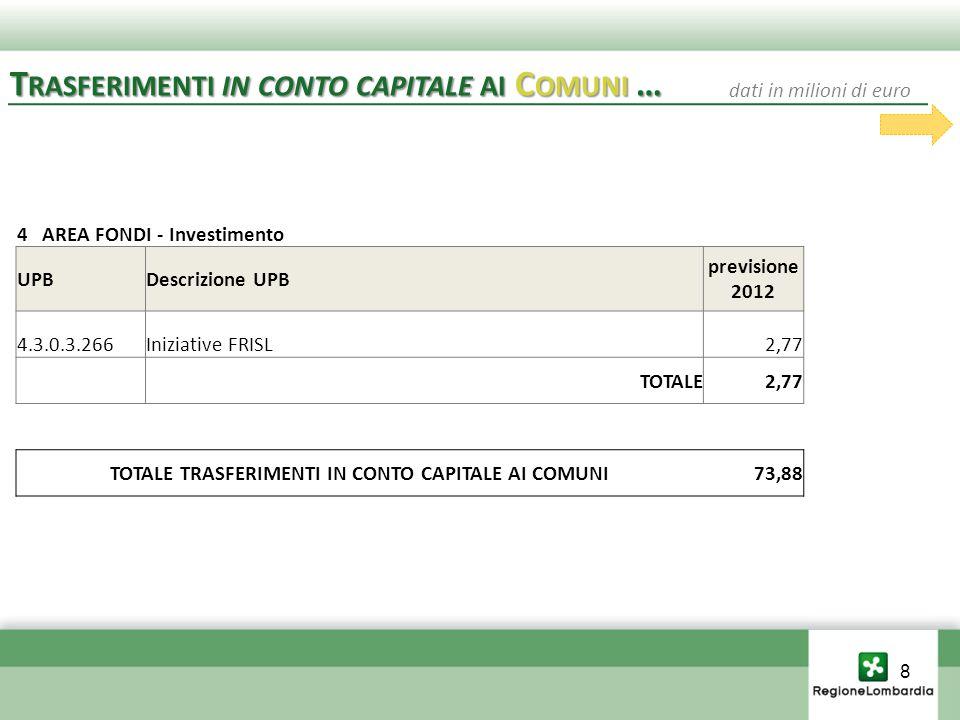 4 AREA FONDI - Investimento UPBDescrizione UPB previsione 2012 4.3.0.3.266Iniziative FRISL2,77 TOTALE2,77 TOTALE TRASFERIMENTI IN CONTO CAPITALE AI COMUNI73,88 T RASFERIMENTI IN CONTO CAPITALE AI C OMUNI … dati in milioni di euro 8