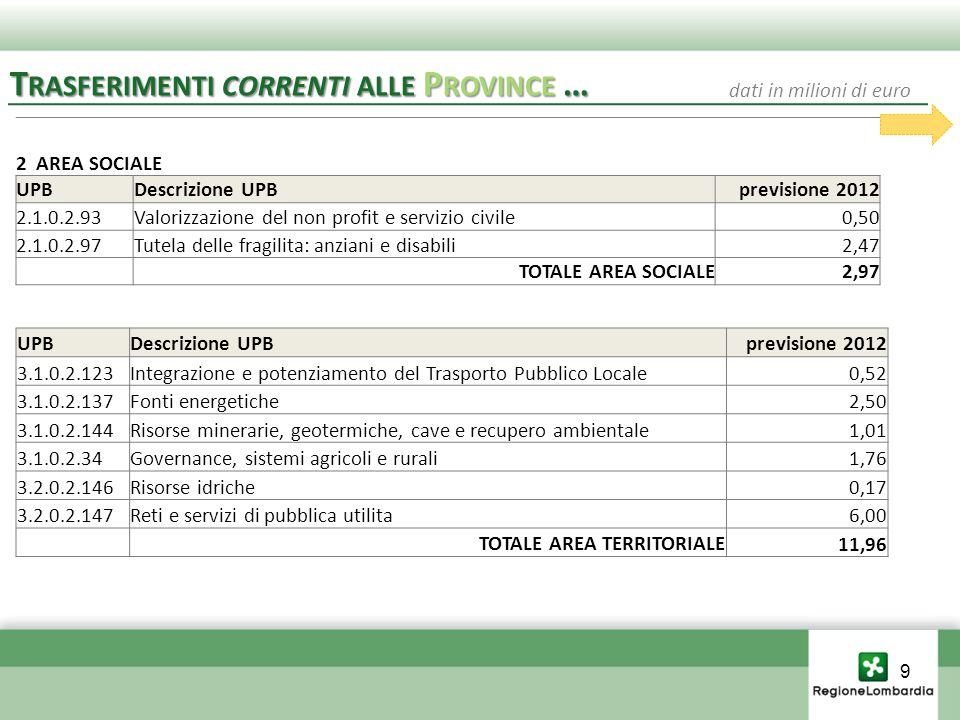 2 AREA SOCIALE UPBDescrizione UPBprevisione 2012 2.1.0.2.93Valorizzazione del non profit e servizio civile0,50 2.1.0.2.97Tutela delle fragilita: anziani e disabili2,47 TOTALE AREA SOCIALE2,97 T RASFERIMENTI CORRENTI ALLE P ROVINCE … dati in milioni di euro 9 UPBDescrizione UPBprevisione 2012 3.1.0.2.123Integrazione e potenziamento del Trasporto Pubblico Locale0,52 3.1.0.2.137Fonti energetiche2,50 3.1.0.2.144Risorse minerarie, geotermiche, cave e recupero ambientale1,01 3.1.0.2.34Governance, sistemi agricoli e rurali1,76 3.2.0.2.146Risorse idriche0,17 3.2.0.2.147Reti e servizi di pubblica utilita6,00 TOTALE AREA TERRITORIALE 11,96