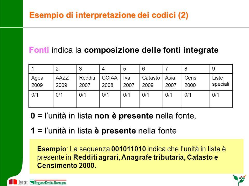 Fonti indica la composizione delle fonti integrate Esempio: La sequenza 001011010 indica che l'unità in lista è presente in Redditi agrari, Anagrafe t