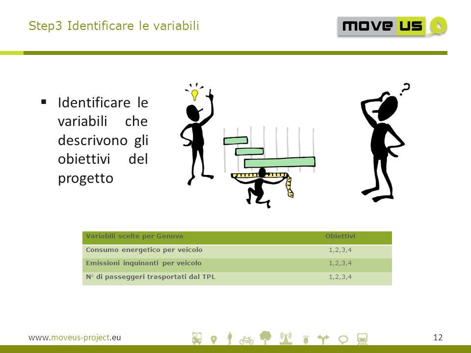 www.moveus-project.eu12  Identificare le variabili che descrivono gli obiettivi del progetto Step3 Identificare le variabili Variabili scelte per GenovaObiettivi Consumo energetico per veicolo1,2,3,4 Emissioni inquinanti per veicolo1,2,3,4 N° di passeggeri trasportati dal TPL1,2,3,4