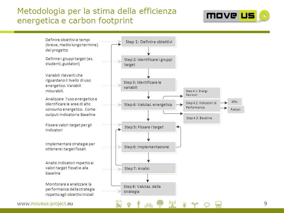 www.moveus-project.eu9 Metodologia per la stima della efficienza energetica e carbon footprint Step 1: Definire obiettivi Step 2: Identificare i gruppi target Step 3: Identificare le variabili Step 4: Valutaz.