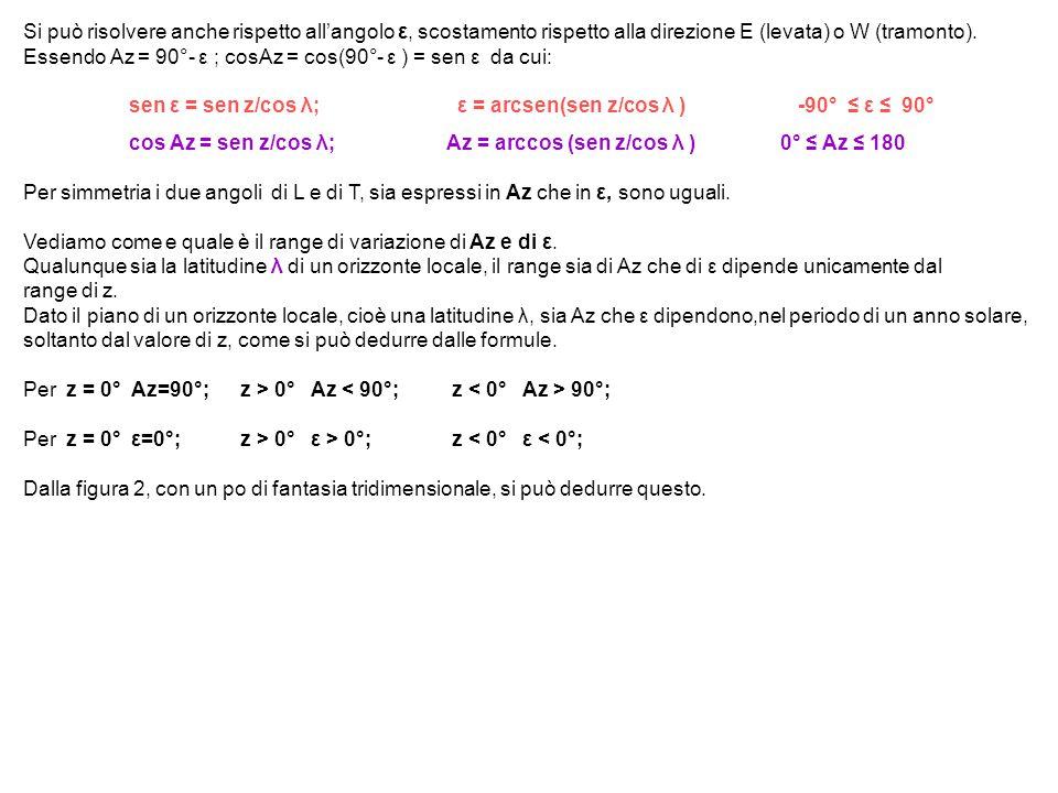 Si può risolvere anche rispetto all'angolo ε, scostamento rispetto alla direzione E (levata) o W (tramonto). Essendo Az = 90°- ε ; cosAz = cos(90°- ε