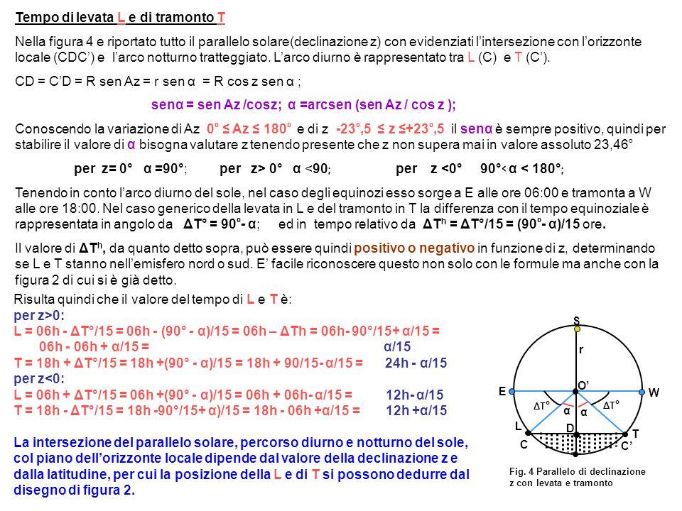 Tempo di levata L e di tramonto T Nella figura 4 e riportato tutto il parallelo solare(declinazione z) con evidenziati l'intersezione con l'orizzonte