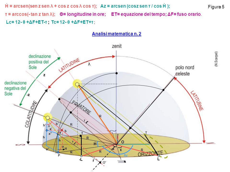"Figura 5 ε -ε-ε L -L O -z z λ O' H h b b' h' τ τ R Ĥ r λ R R R R R a a' h a a"" P Az T T Ĥ = arcsen(sen z sen λ + cos z cos λ cos τ); Az = arcsen (cosz"